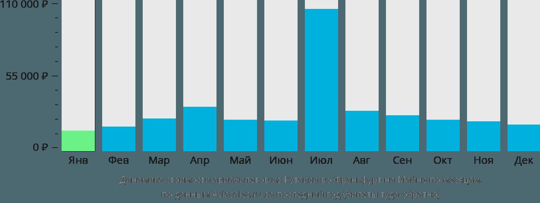 Динамика стоимости авиабилетов из Кутаиси во Франкфурт-на-Майне по месяцам