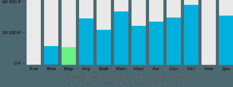 Динамика стоимости авиабилетов из Кутаиси в Харьков по месяцам