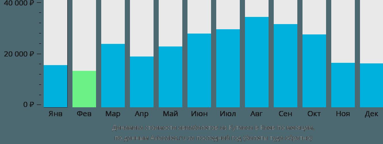 Динамика стоимости авиабилетов из Кутаиси в Киев по месяцам