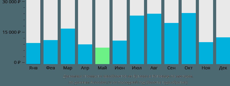 Динамика стоимости авиабилетов из Кутаиси в Катовице по месяцам