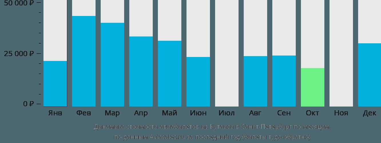 Динамика стоимости авиабилетов из Кутаиси в Санкт-Петербург по месяцам