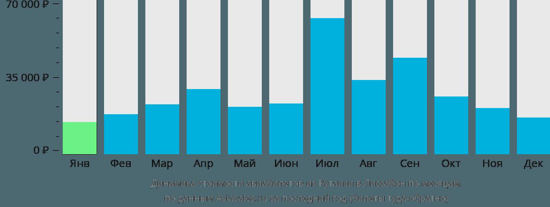 Динамика стоимости авиабилетов из Кутаиси в Лиссабон по месяцам
