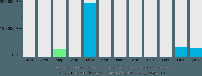 Динамика стоимости авиабилетов из Кутаиси в Любляну по месяцам