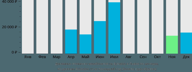 Динамика стоимости авиабилетов из Кутаиси в Львов по месяцам