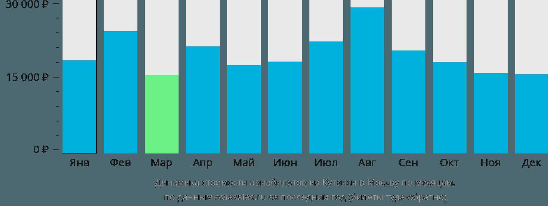 Динамика стоимости авиабилетов из Кутаиси в Москву по месяцам