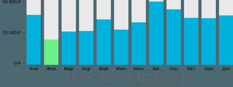 Динамика стоимости авиабилетов из Кутаиси в Минск по месяцам