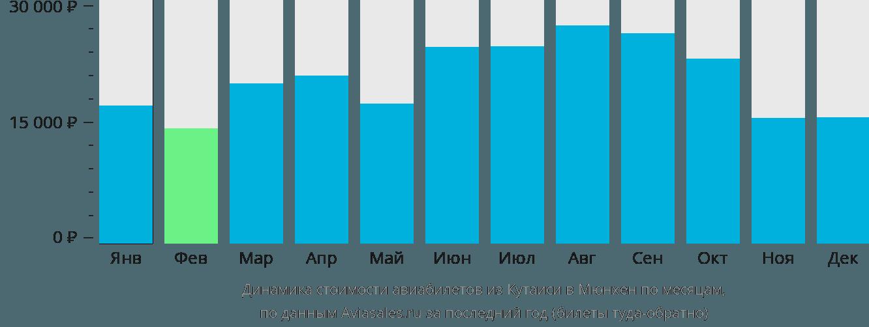 Динамика стоимости авиабилетов из Кутаиси в Мюнхен по месяцам