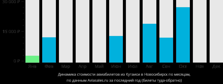 Динамика стоимости авиабилетов из Кутаиси в Новосибирск по месяцам