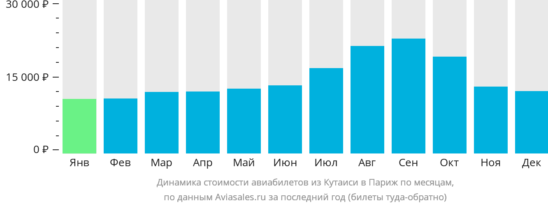 Динамика стоимости авиабилетов из Кутаиси в Париж по месяцам