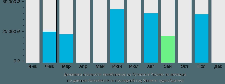 Динамика стоимости авиабилетов из Кутаиси в Россию по месяцам