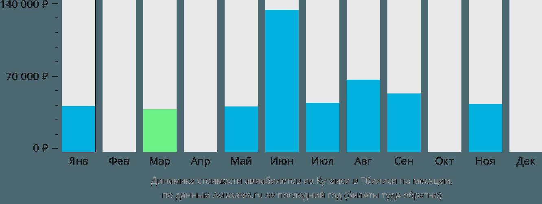 Динамика стоимости авиабилетов из Кутаиси в Тбилиси по месяцам