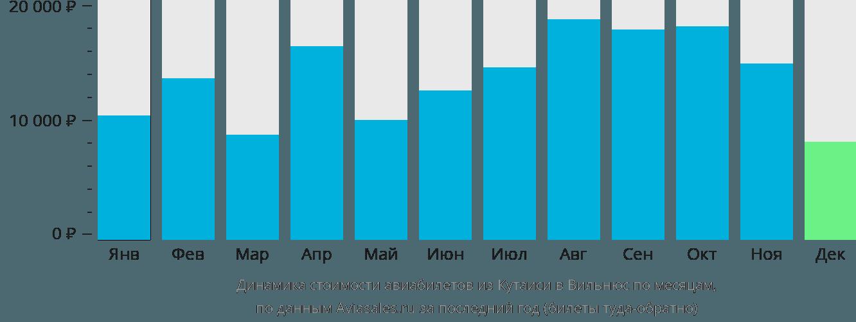 Динамика стоимости авиабилетов из Кутаиси в Вильнюс по месяцам
