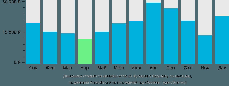 Динамика стоимости авиабилетов из Кутаиси в Варшаву по месяцам