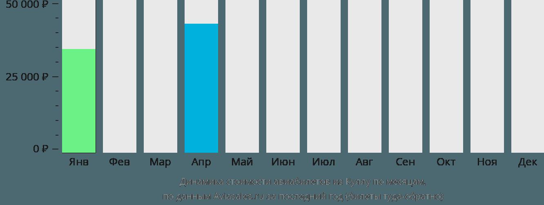 Динамика стоимости авиабилетов из Куллу по месяцам