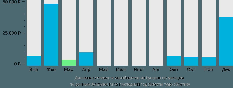 Динамика стоимости авиабилетов из Кунсана по месяцам