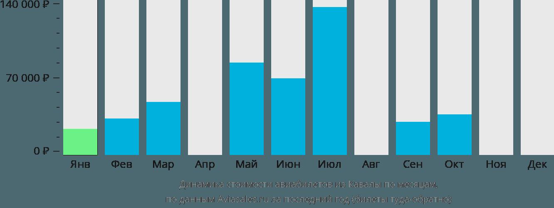 Динамика стоимости авиабилетов из Кавалы по месяцам