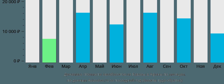 Динамика стоимости авиабилетов из Кавалы в Афины по месяцам