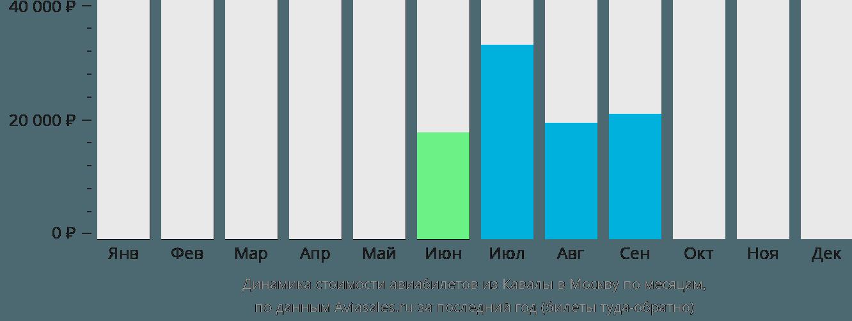Динамика стоимости авиабилетов из Кавалы в Москву по месяцам