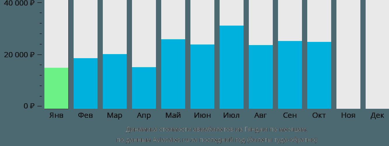 Динамика стоимости авиабилетов из Гянджи по месяцам