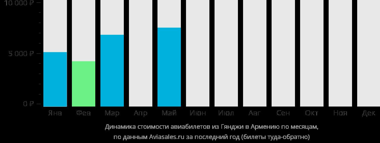 Динамика стоимости авиабилетов из Гянджи в Армению по месяцам