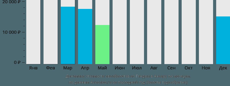 Динамика стоимости авиабилетов из Гянджи в Анкару по месяцам