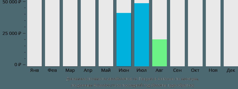 Динамика стоимости авиабилетов из Гянджи в Анталью по месяцам