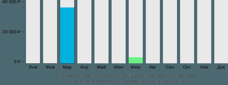 Динамика стоимости авиабилетов из Гянджи в Азербайджан по месяцам