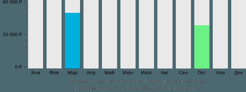 Динамика стоимости авиабилетов из Гянджи в Берлин по месяцам