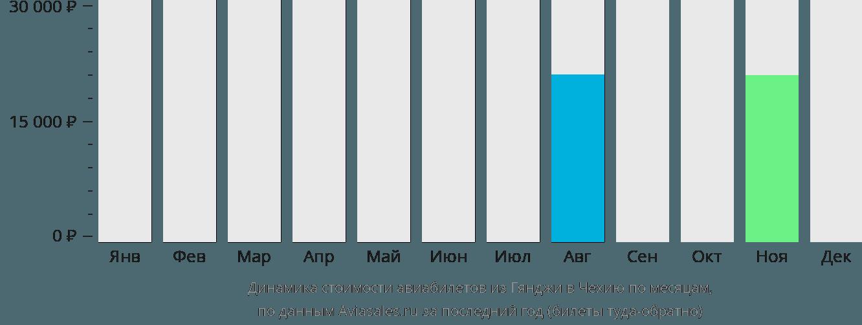 Динамика стоимости авиабилетов из Гянджи в Чехию по месяцам