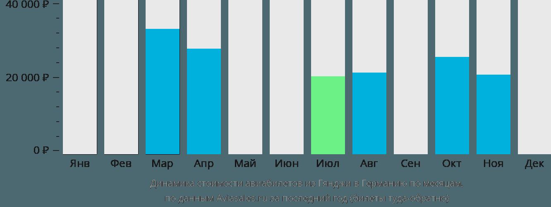 Динамика стоимости авиабилетов из Гянджи в Германию по месяцам