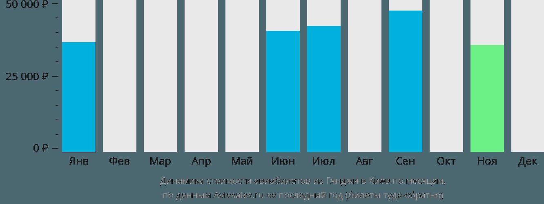 Динамика стоимости авиабилетов из Гянджи в Киев по месяцам
