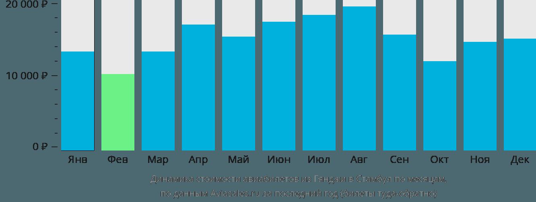 Динамика стоимости авиабилетов из Гянджи в Стамбул по месяцам