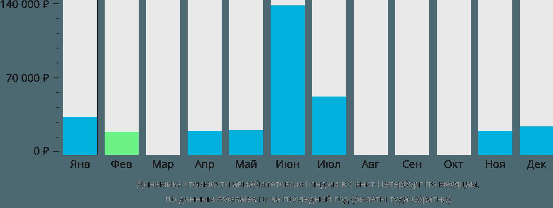 Динамика стоимости авиабилетов из Гянджи в Санкт-Петербург по месяцам