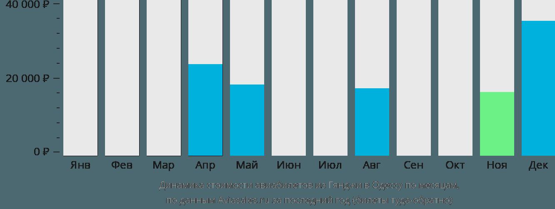 Динамика стоимости авиабилетов из Гянджи в Одессу по месяцам