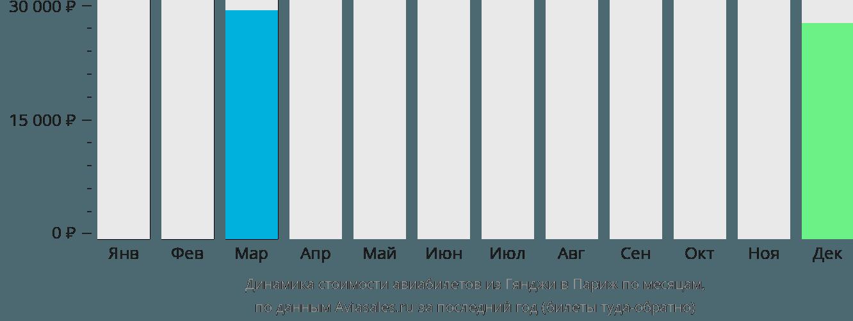 Динамика стоимости авиабилетов из Гянджи в Париж по месяцам