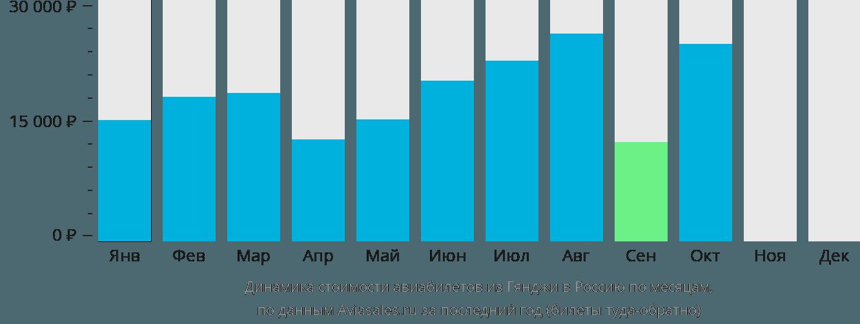 Динамика стоимости авиабилетов из Гянджи в Россию по месяцам
