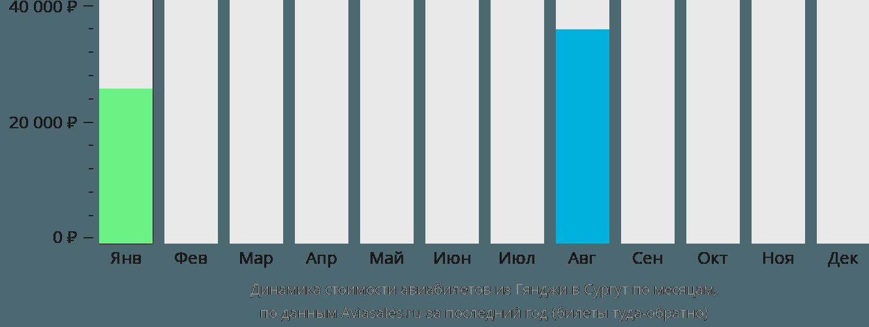 Динамика стоимости авиабилетов из Гянджи в Сургут по месяцам