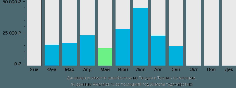 Динамика стоимости авиабилетов из Гянджи в Турцию по месяцам