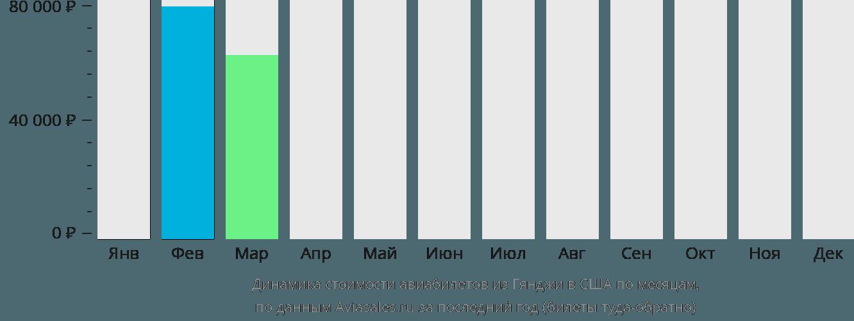 Динамика стоимости авиабилетов из Гянджи в США по месяцам