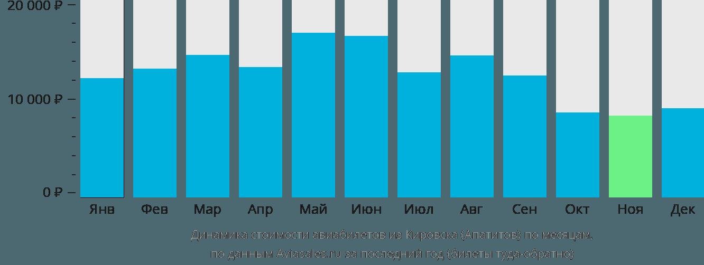 Динамика стоимости авиабилетов из Кировска по месяцам