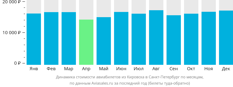 Динамика стоимости авиабилетов из Кировска в Санкт-Петербург по месяцам