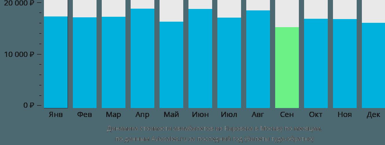 Динамика стоимости авиабилетов из Кировска в Москву по месяцам