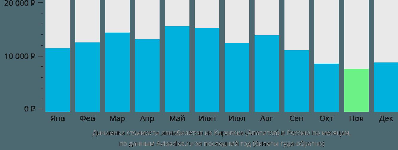 Динамика стоимости авиабилетов из Кировска в Россию по месяцам
