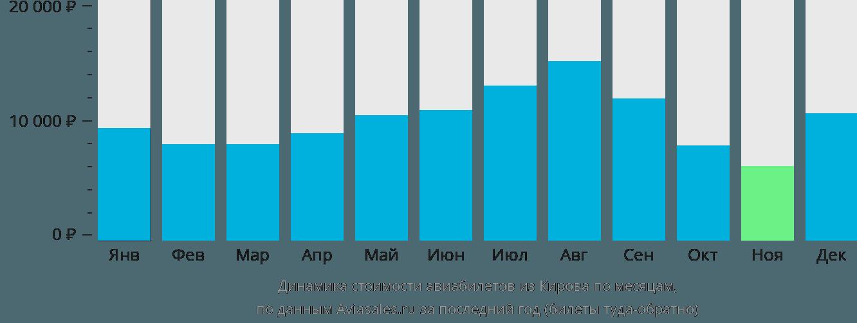 Динамика стоимости авиабилетов из Кирова по месяцам