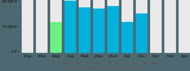 Динамика стоимости авиабилетов из Кирова в Анапу по месяцам