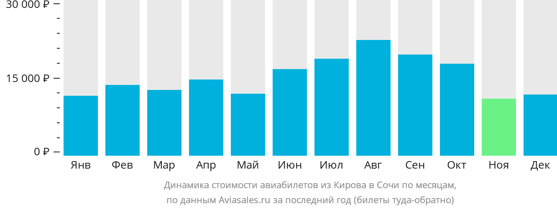 Динамика стоимости авиабилетов из Кирова в Сочи по месяцам