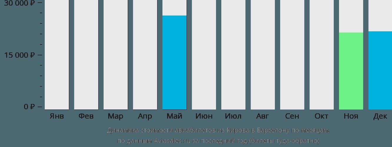 Динамика стоимости авиабилетов из Кирова в Барселону по месяцам