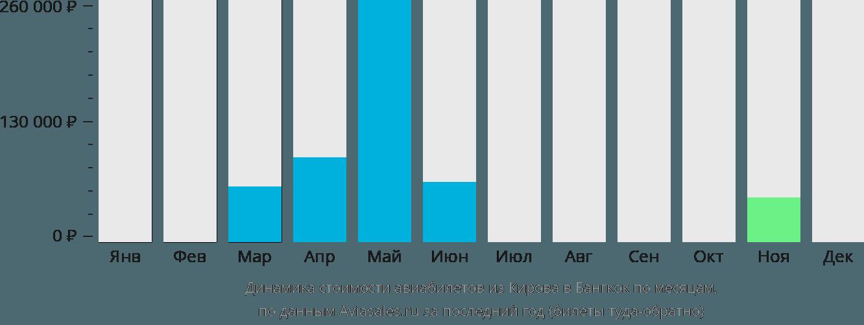 Динамика стоимости авиабилетов из Кирова в Бангкок по месяцам