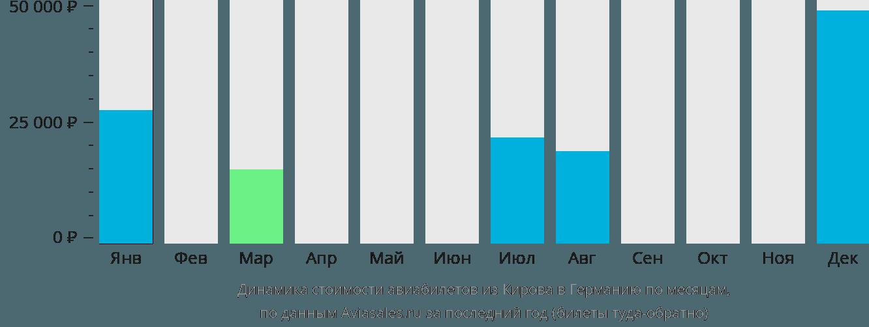Динамика стоимости авиабилетов из Кирова в Германию по месяцам