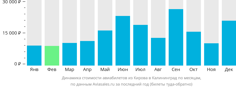 Динамика стоимости авиабилетов из Кирова в Калининград по месяцам